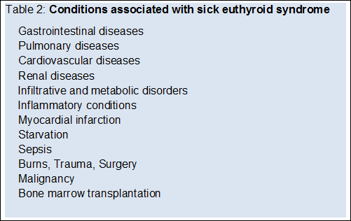 Interpretation Of Thyroid Function Tests Current Medical Issues